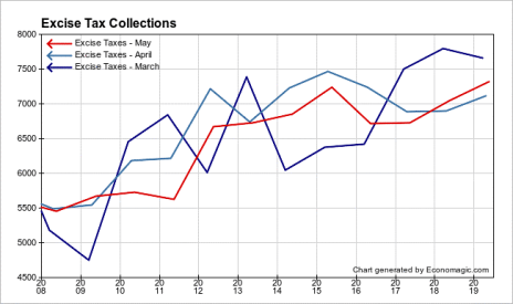 Excise Tax Collections