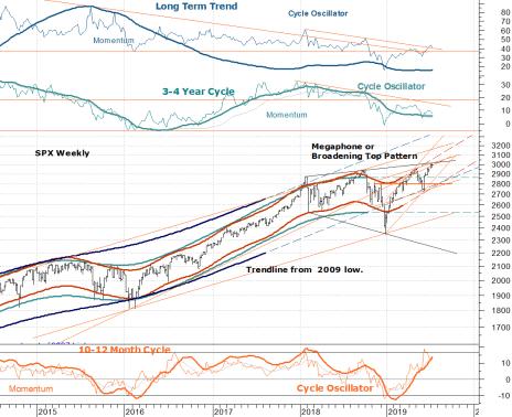 S&P 500 Long Term Char