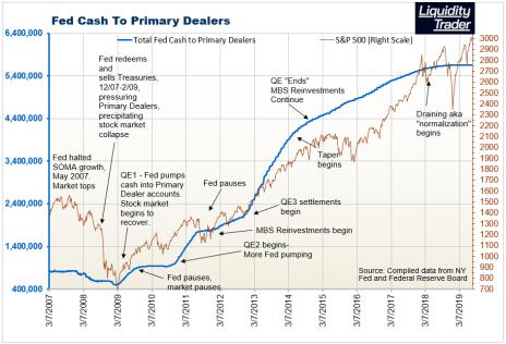 Fed POMO indicator