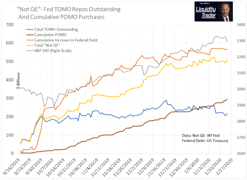 Fed Not QE, the Federal Debt, and Stock Prices