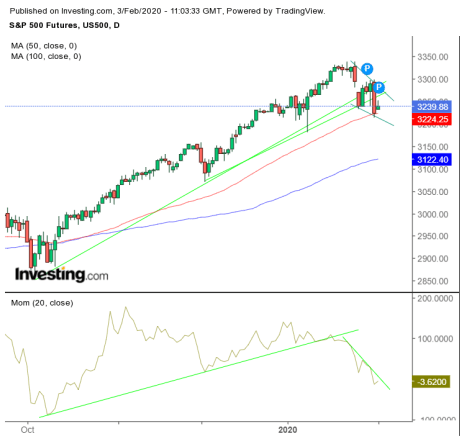 S&P 500 Futures Chart