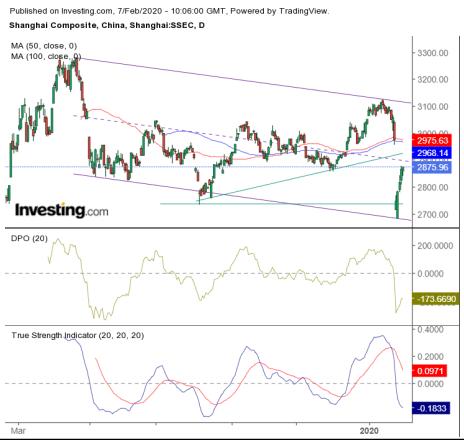 China Stock Chart