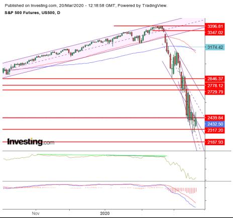 S&P ES Futures Chart