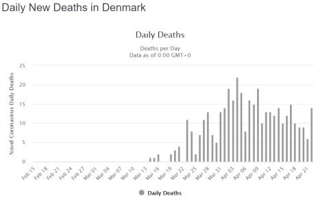 COVID19 New Deaths Denmark
