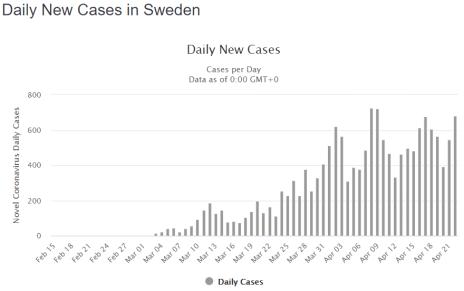 Daily New Covid 19 Cases Denmark