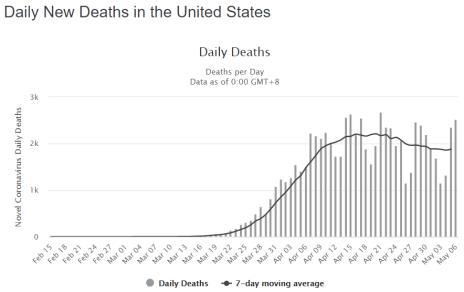 COVID19 US Death Toll Chart