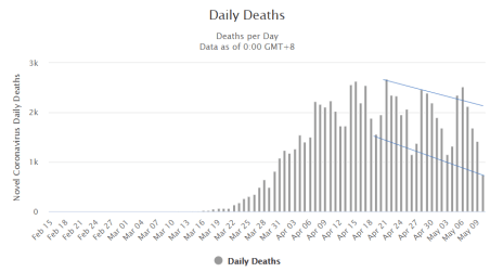 USA COVID19 Daily Deaths Chart