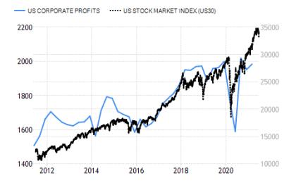 US Corporate Profits vs. The Dow