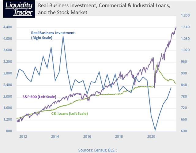 Real Business Investment, C&I Loans, and Stock Prices