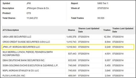 FINRA Data Showing Dark Pool Trading in Stock of JPMorgan Chase for Week of July 7, 2014