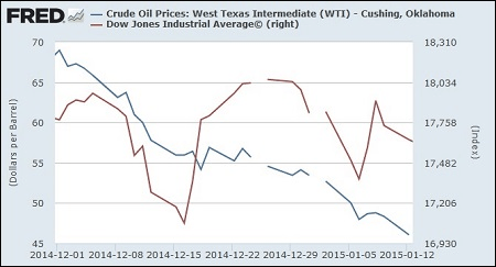 Crude Oil (WTI) Trading Versus the Dow Jones Industrial Average, December 1, 2014 Through January 12, 2015