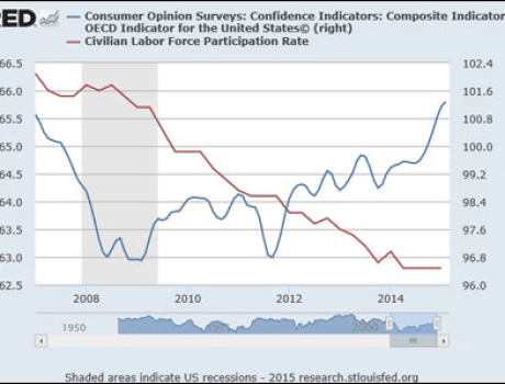 Consumer Confidence Chart Versus Labor Force Participation Rate