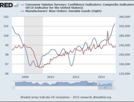 Durable Goods Orders Graph