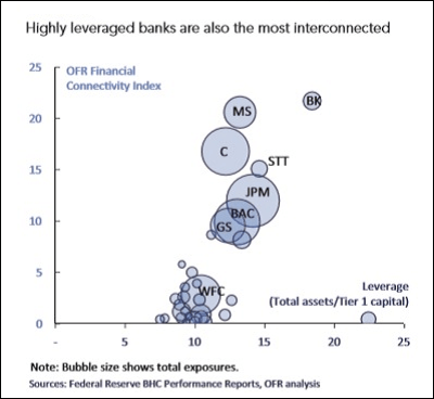 https://i1.wp.com/wallstreetonparade.com/wp-content/uploads/2016/01/Wall-Street-Mega-Banks-Are-Highly-Interconnected.png