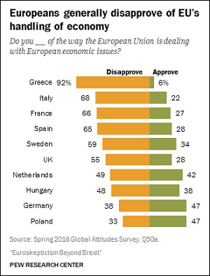 Pew Research Center Study on European Union June 2016