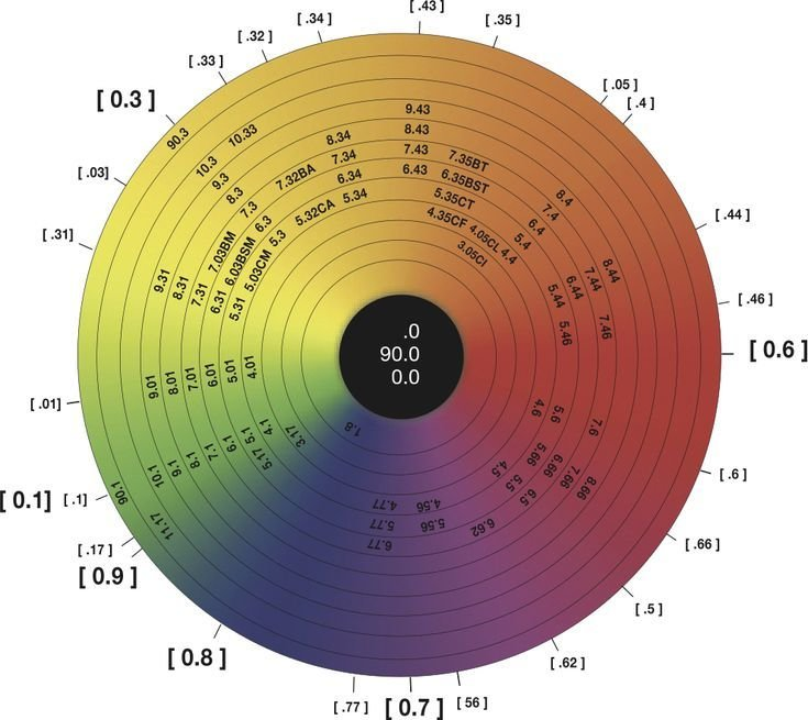 New Best 25 Hair Color Wheel Ideas On Pinterest Color Wheel Ideas With Pictures