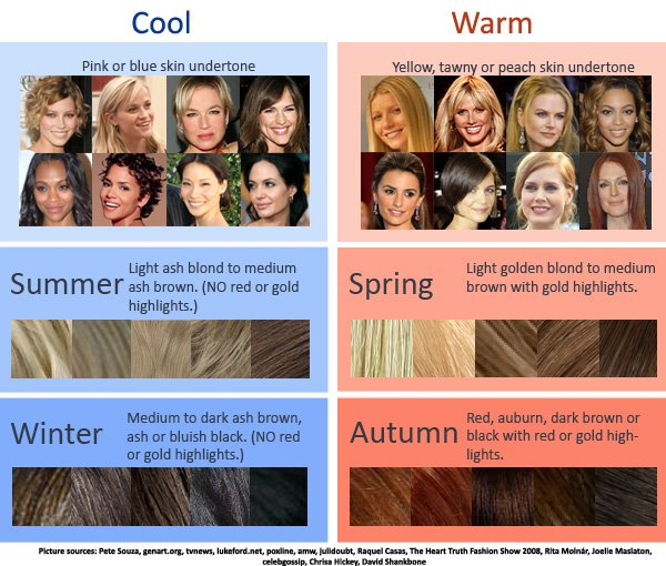 New Kate Stevens Color Analysis Ideas With Pictures