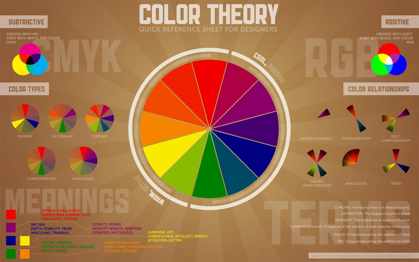 Color Wheel Typography Diagrams Text Circle Cmyk