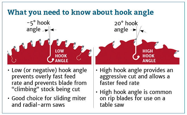 What you need to know about hook angle blades.