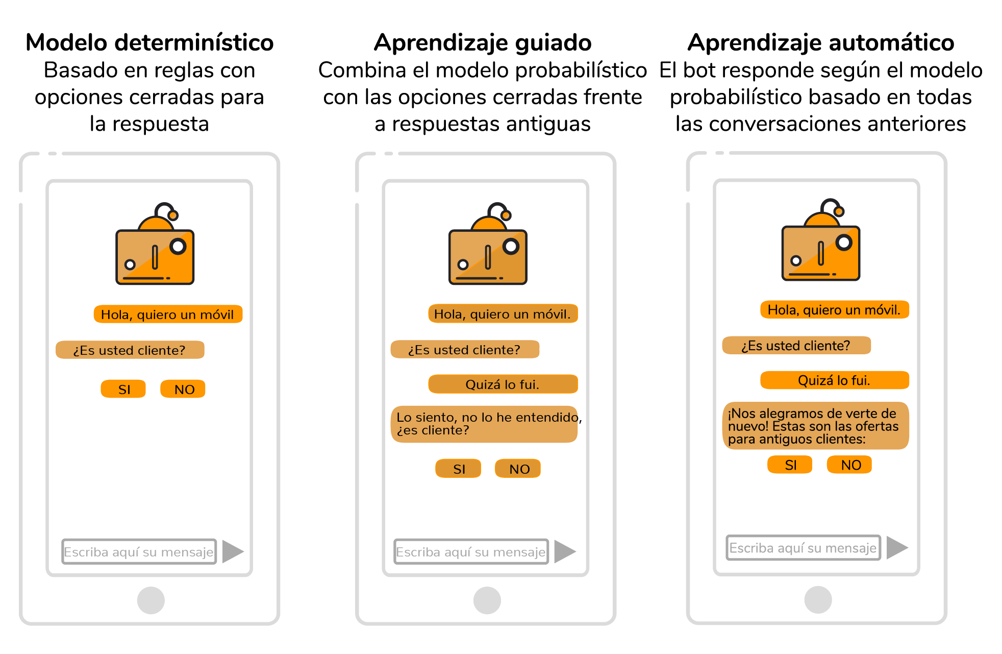 Inteligencia Artificial y Chatbot
