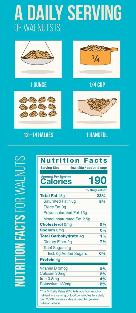 Daily Serving and Nutrition Facts for California Walnuts
