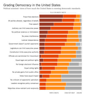 This study by Bright Line Watch shows how democracy is perceived in relation to the US government today.
