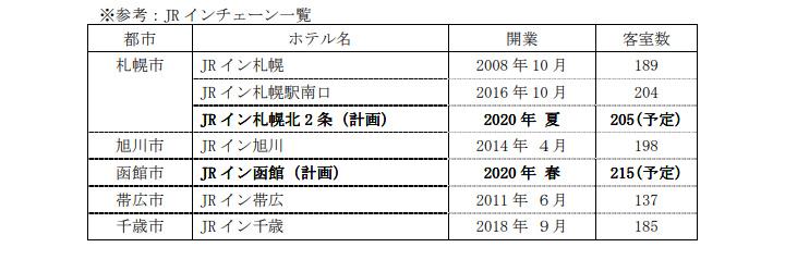 2020-hokkaido-new-hotel-01