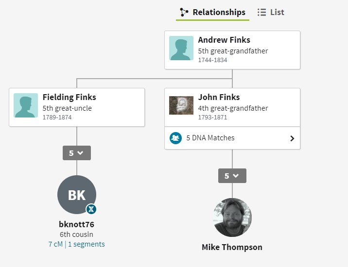 Thruline showing my connection to Andrew Finks through John Finks and a connection to a descendant of Fielding Finks.