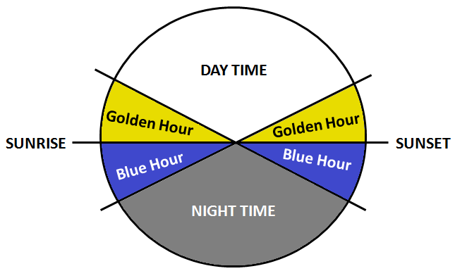 Golden and Blue Hours.png