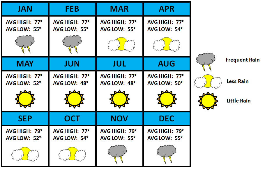 Machu Picchu Seasonal Weather Chart