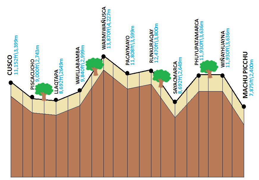 Inca Trail Route Elevation
