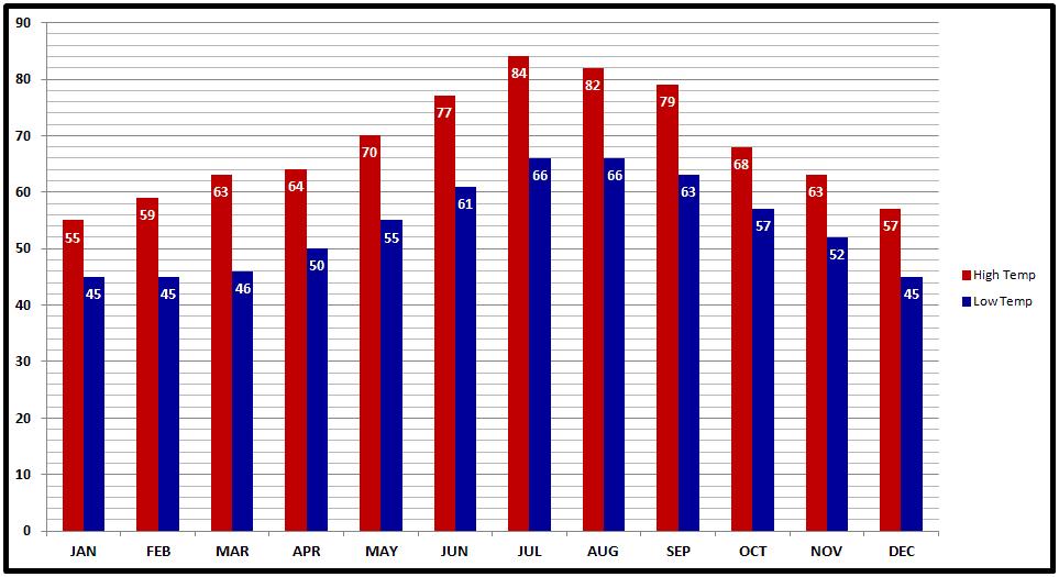 Ronda, Spain Average Temperature Chart.png