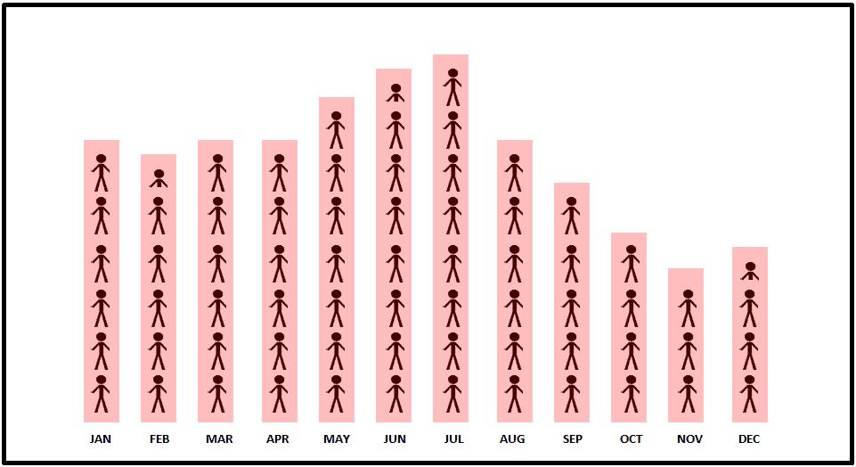 Ronda, Spain Average Tourists Chart.png
