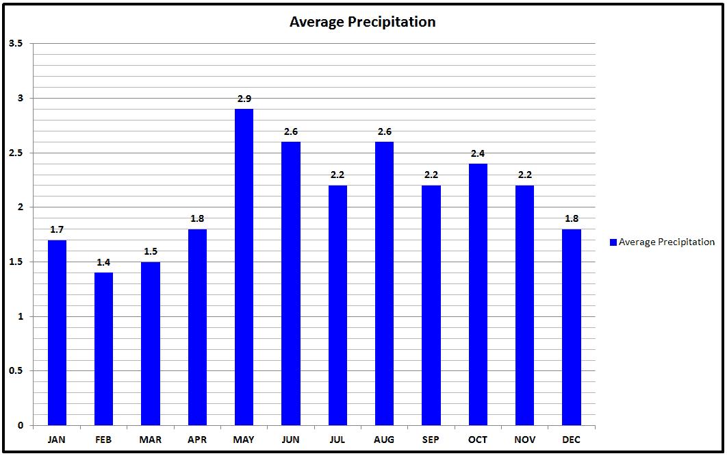 Zermatt Average Precipitation Chart.png