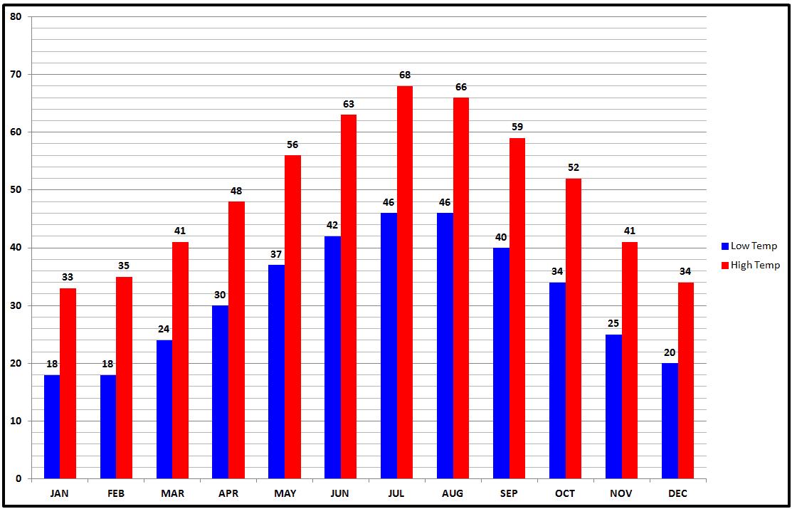 Zermatt Average Temperature Chart.png