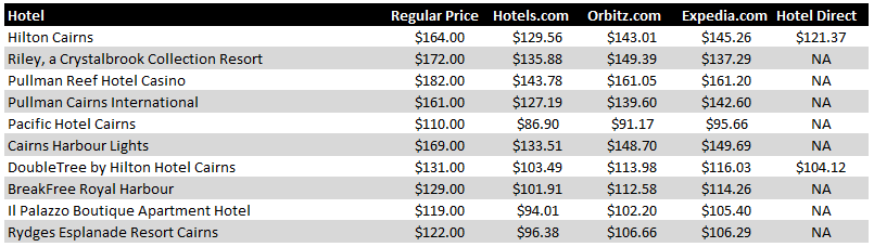 Cairns Hotel Pricing Chart