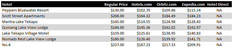 Lake Tekapo Hotel Pricing Chart