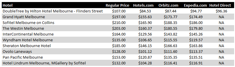 Melbourne Hotel Pricing Chart