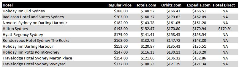 Sydney Hotel Pricing Chart
