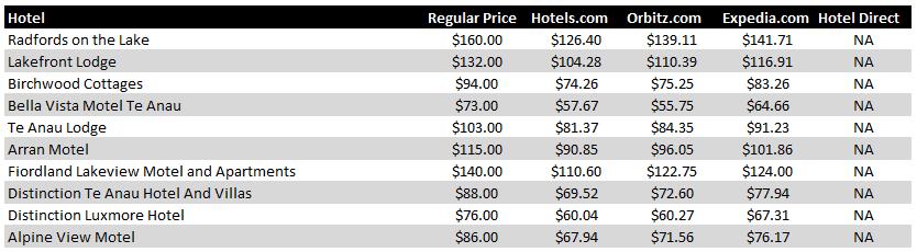 Te Anau Hotel Pricing Chart