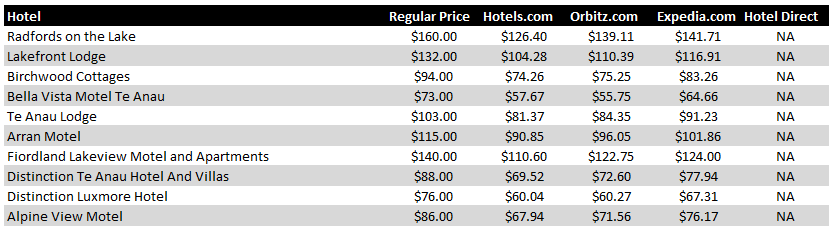 Te Anau Hotel Pricing Chart