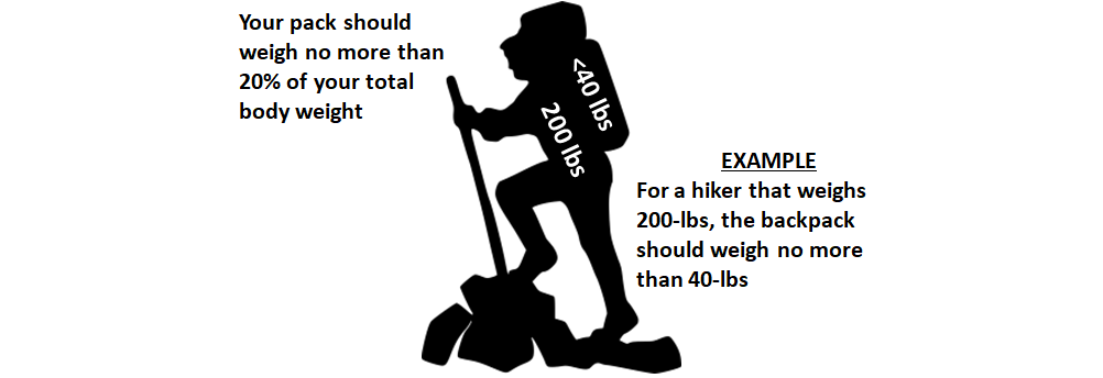 Backpackers Packing - Backpack Weight Diagram