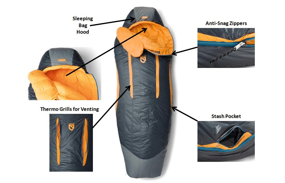 Backpacking Sleeping Bag Features Diagram