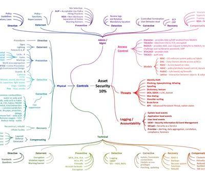 Asset Security Domain 2 CISSP v2018 Mindmap Study Aid