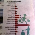 Honduras crime stats