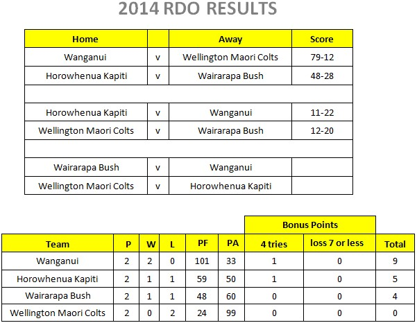 rdo_results1a