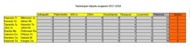 wlm-taisteluparit-17-9-2016