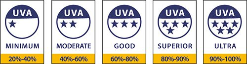 UVA Rating