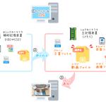 第5回 データを保存する「補助記憶装置」について学ぼう!