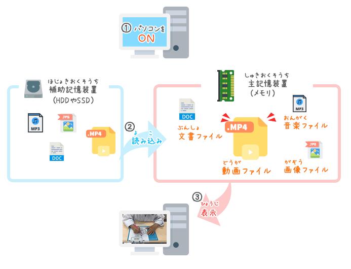 データを保存する「補助記憶装置」について学ぼう!